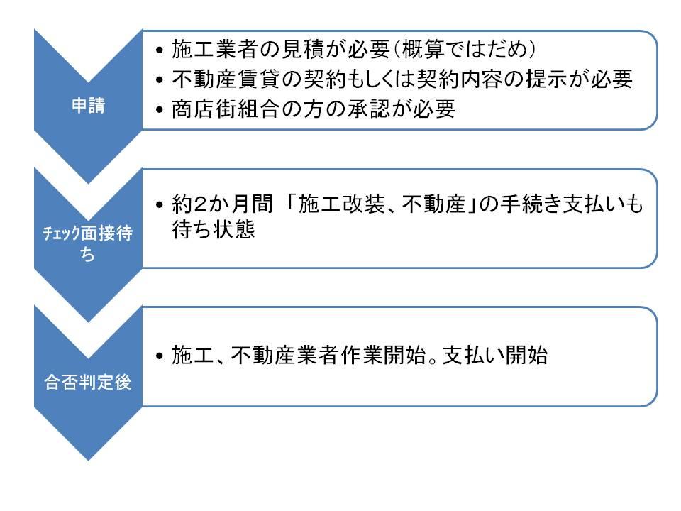 助成金申請時の手順